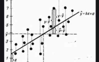 Тема 11 Причинность, регрессия, корреляция