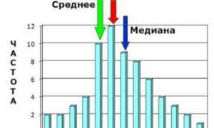 8.4. МОДА и МЕДИАНА (структурные средние)