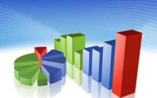 Тема 7 Графический метод в статистике: роль и значение