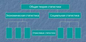 Структура статистики