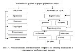 Рисунок 7.1 Классификация статистических графиков по способу построения и содержанию изображаемых данных