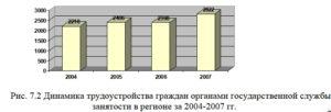 Рис. 7.2 Динамика трудоустройства граждан органами государственной службы занятости в регионе за 2004-2007 гг.