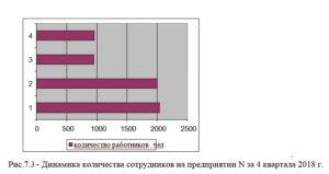 Рис.7.3 Динамика количества сотрудников на предприятии N за 4 квартала 2018 г.