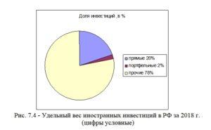 Рис. 7.4 Удельный вес иностранных инвестиций в РФ за 2018 г. (цифры условные)