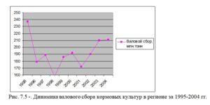 Рис. 7.5 Динамика валового сбора кормовых культур в регионе за 1995-2004 гг
