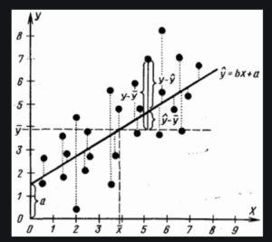 Причинность регрессия корреляция