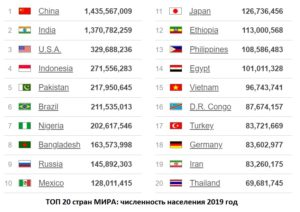 TOP 20 LARGEST COUNTRIES BY POPULATION (LIVE)